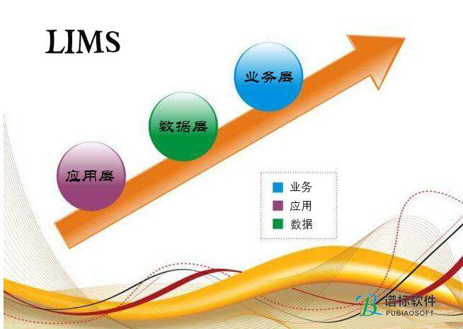 LIMS系统的层级关系变化