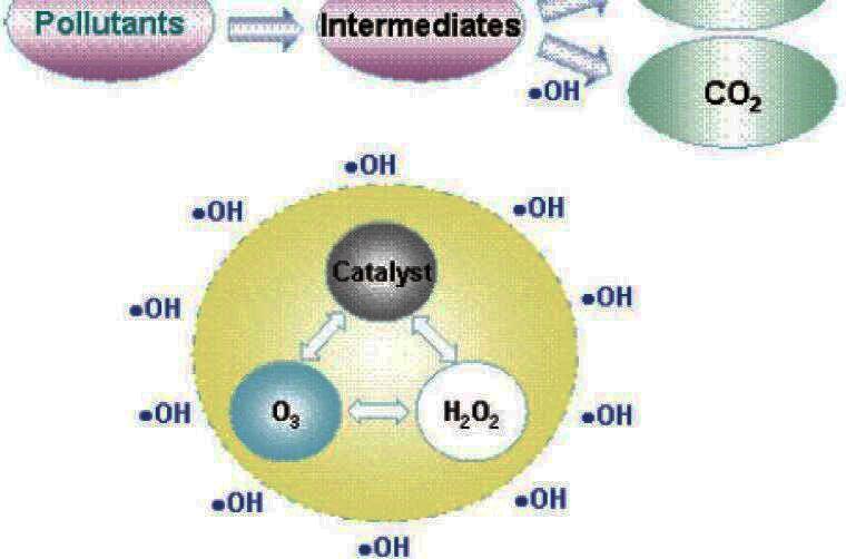 氧化技术方法能将有机污染物分解转化为无害的无机物