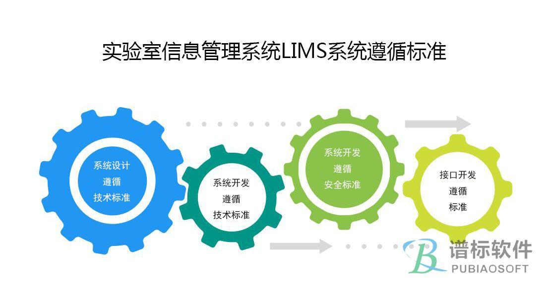 实验室信息管理系统LIMS系统遵循标准包括哪些?