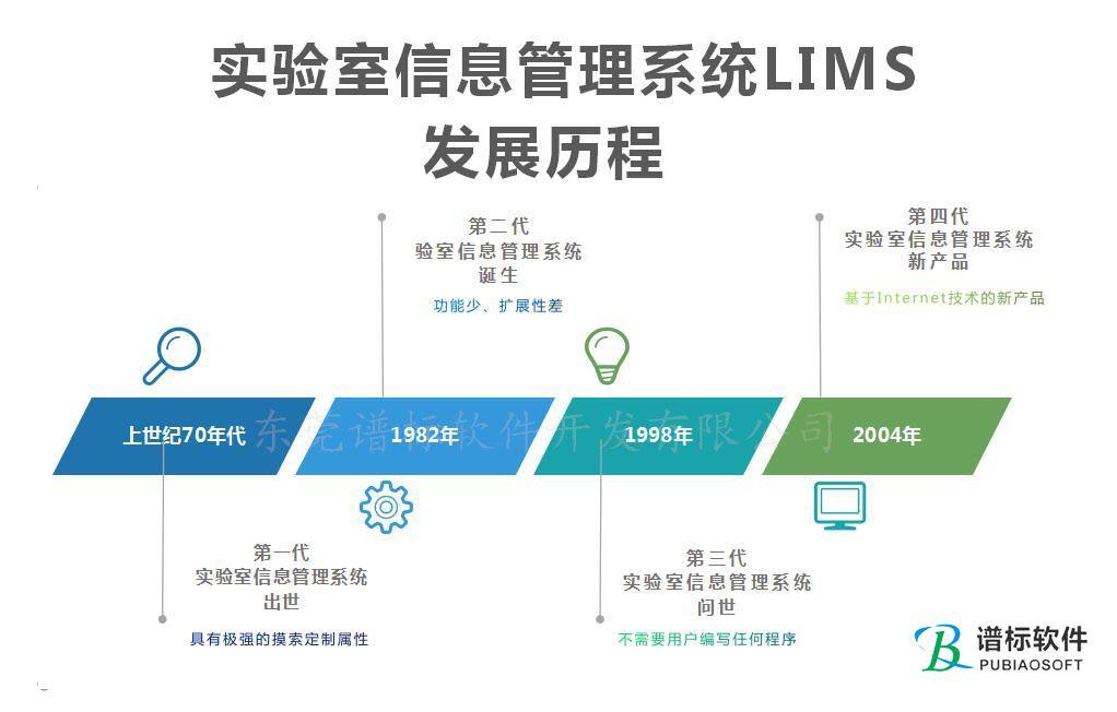第一~第四代实验室信息管理系统LIMS的发展历程