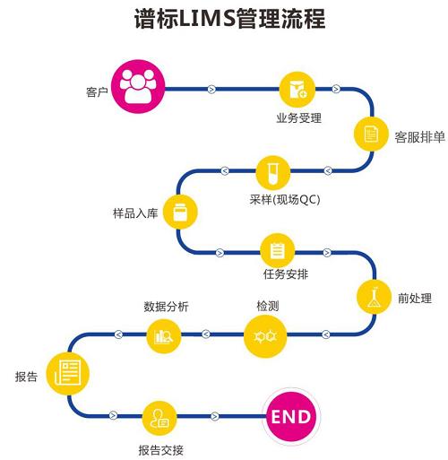 LIMS系统使用的相关常见问题