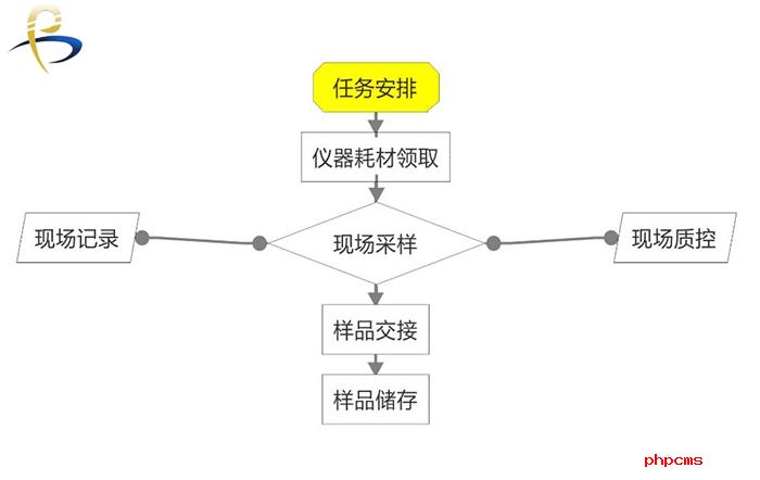 谱标LIMS实验室系统的结构