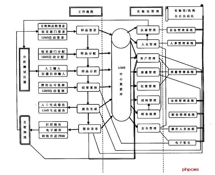 LIMS实验室系统主要功能结构