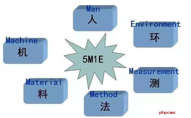 LIMS实验室系统功能了解一下