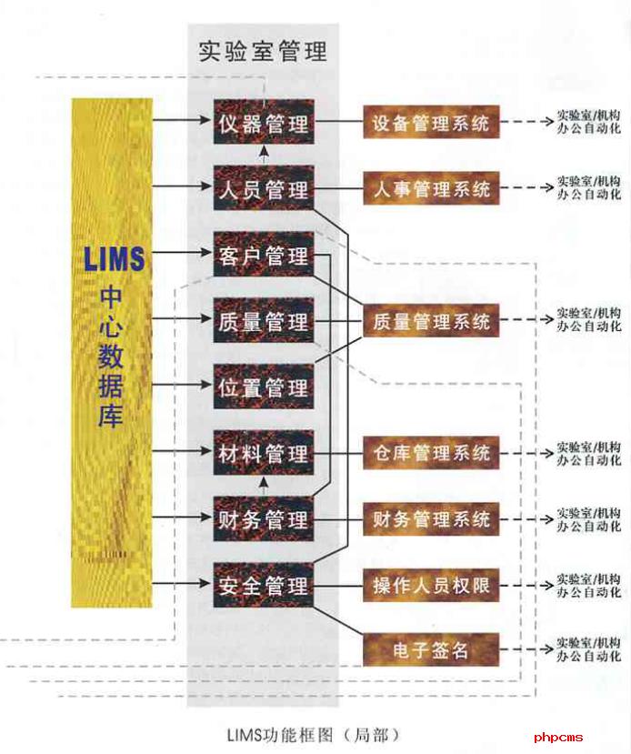 谱标LIMS实验室系统工具